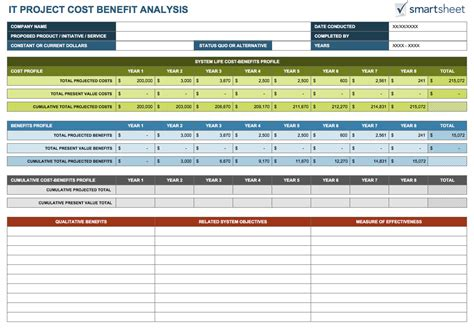 cost benefit analysis templates smartsheet