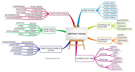 Article Template Ingles by English Grammar Abstract Nouns Imindmap Mind Map