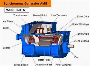 Electrical Engineering World  Synchronous Generator Main