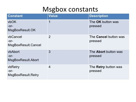 The Msg Box Function And The Messagebox Class