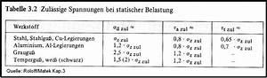 Zulässige Spannung Berechnen : festigkeitsberechnung bs wiki wissen teilen ~ Themetempest.com Abrechnung