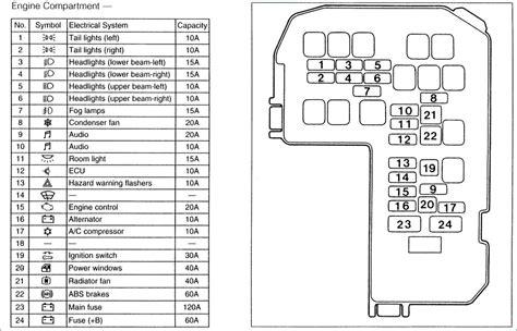 Fuse Box 2002 Mitsubishi Lancer by Mitsubishi Colt Wiring Diagram Wiring Diagram
