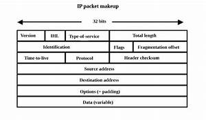 Ip Packet Diagram : tcp packet and ip packet switching for internet functions ~ A.2002-acura-tl-radio.info Haus und Dekorationen