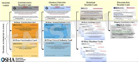 Osha 10 Card Template by How To Get A Replacement Osha 10 Card