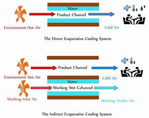 Diagram Of The Direct Evaporative Cooling System Vs