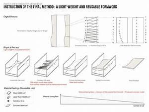 Latex Formwork  Concrete Wall Panel Construction Method