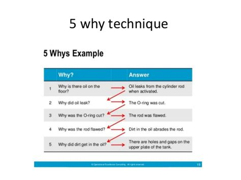 5 Why Dmaic Tools Lean Six Sigma Tools And Techniques