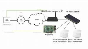 Independent Local And Vpn Wireless Networks