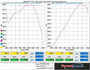 Dyno Sheet - Ls6 Intake   Headers