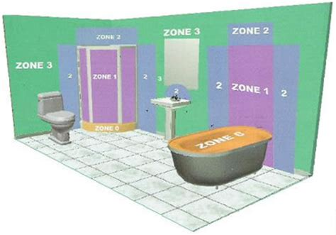 Bathroom Spotlights Zone 1 by Free Iee Wiring Regulations 16th Edition