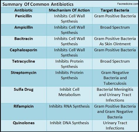 Comparison Between The Most Common Antibiotics Faculty