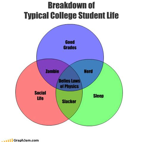 Uni Student Memes - academics social life sleep pick 2 that s college become empowered