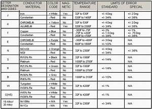 Wilkerson Instrument Company Inc   U2013 Blog  U00bb Thermocouple