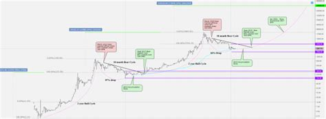 Will the bitcoin price rise in 2021? A technician's guide to Bitcoin Price: Seeing $340,000 by Q4 2021