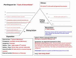 Irony  See Irony Chart Plot Diagram For
