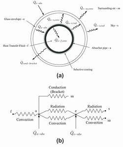 Heat Transfer And Thermal Resistance Model In A Cross