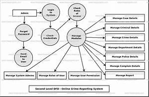 Online Crime Reporting System Dataflow Diagram  Dfd