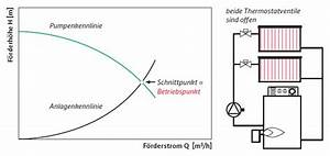 Pumpe Berechnen : pumpen betriebspunkt shkwissen haustechnikdialog ~ Themetempest.com Abrechnung