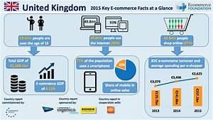 Online Shop Uk : ecommerce foundation releases uk b2c e commerce country report ~ Watch28wear.com Haus und Dekorationen