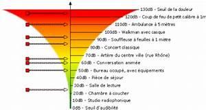 Echelle De Bruit Decibel : le bruit et les decibel le blog fat 39 ma 100 fatima for ever ~ Medecine-chirurgie-esthetiques.com Avis de Voitures
