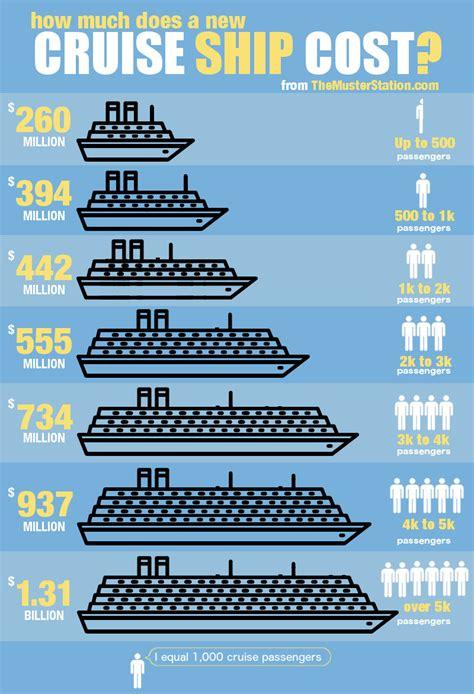 average cruise ship cost spoiler alert   lot
