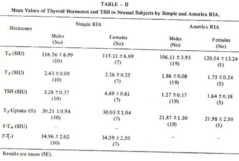 tsh and t4 normal range study of thyroid hormones and tsh levels in patients with hypothyroidism in karachi