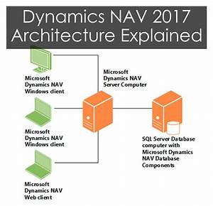 Microsoft Dynamics Nav 2017 Architecture Explained