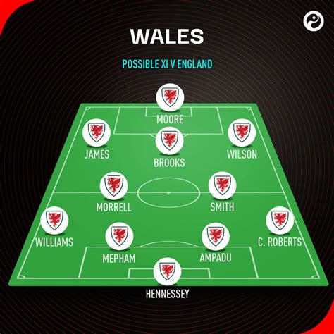 England vs Wales predictions: Four things to expect   Squawka