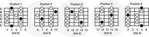Major Pentatonic Scales  U2013 Country Guitar Online