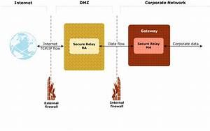 Dmz Deployment