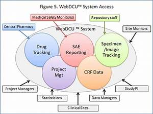 dcu capabilities of clinical trial management With clinical document management system