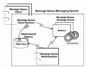 Chapter 2 The Message Queue Messaging System