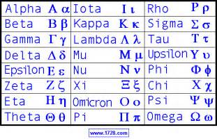 Greek Alphabet Lower Case Letters