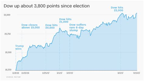 obama trump bull market    strongest