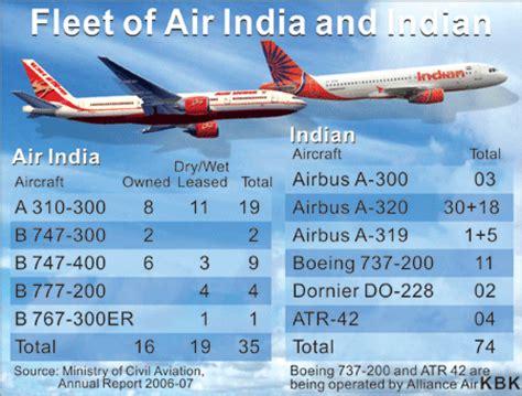 civil aviation bureau general studies civil aviation in india ias tutorial