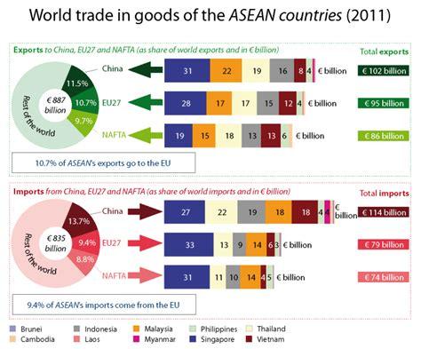 Liveblog: Pursuing the Asian Century | World Economic Forum