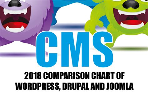 content management system  wordpress  joomla