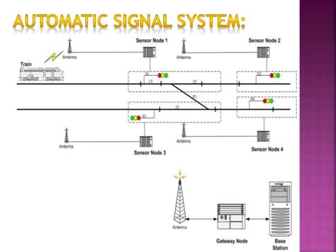 Diagram Of Signal by Indian Railway Signal System Ppt