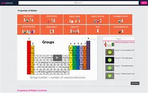 Periods And Groups In The Periodic Table Video For 9th