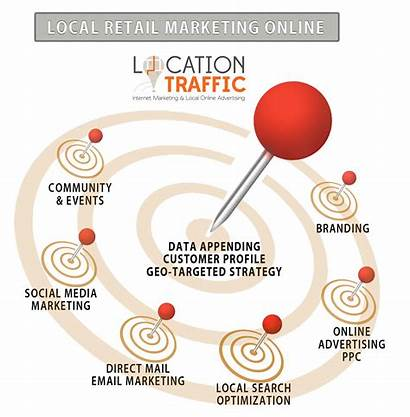 Retail Marketing Local Ads Industry Internet Sales