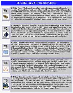2012 Recruiting Class Rankings - CollegeSoccerNews.com