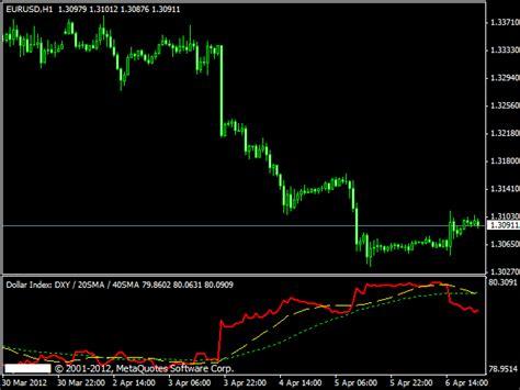 meta 4 trader us dollar index 187 mt4 indicators mq4 ex4 187 best