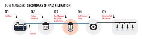 filtration systems  filter kits  diesel care