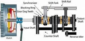 What Is The Difference Between Constant Mesh And Syncro