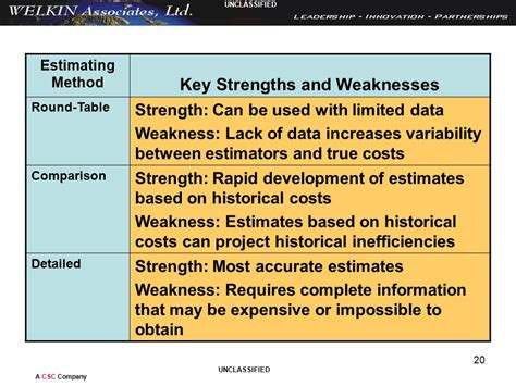 Key Strengths And Weaknesses In by Introduction To Cost And Price Analysis Ppt