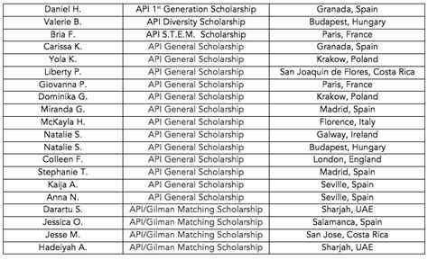 fall academic year scholarship winners