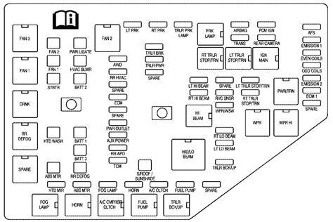 Saturn Relay Fuse Diagram by Saturn Outlook 2006 2010 Fuse Box Diagram Auto Genius