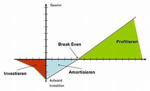 Kritische Menge Berechnen : wirtschaftlichkeitsrechnung und investitionsrechnung controlling mit excel business ~ Themetempest.com Abrechnung
