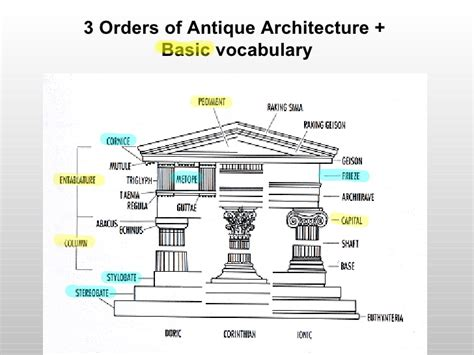 3 Orders Of Antique Architecture