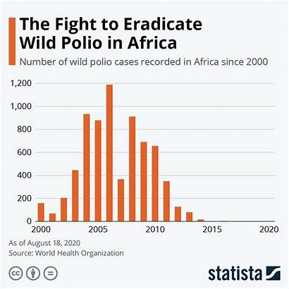 Polio Africa Wild Chart Eradicate Fight Cases